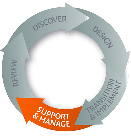 5 phases to a new level of efficiency – Support & Manage